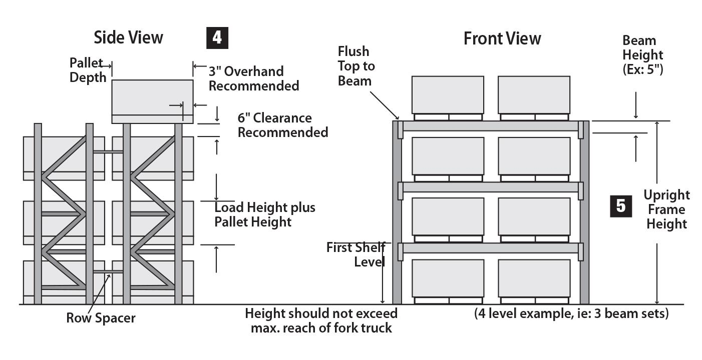 Pallet Rack Selection Guide